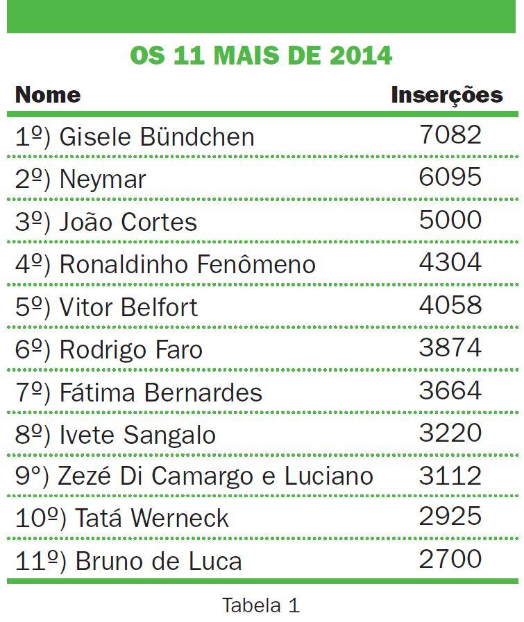 Tabela de publicidade no Brasil